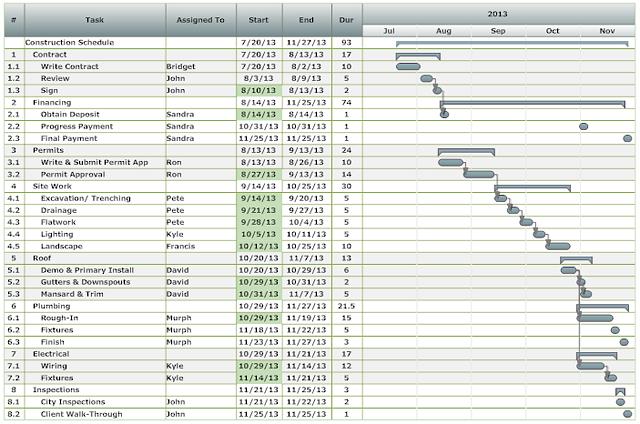 project chart examples smartdraw gantt templates