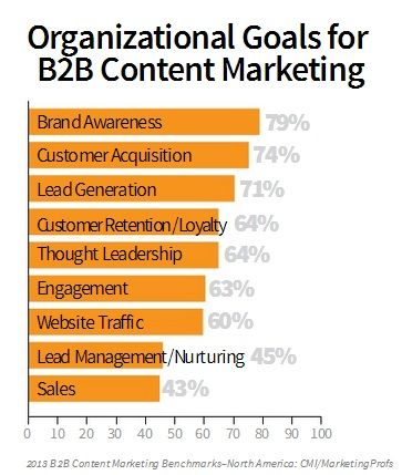 Your Epic Content Marketing Plan  Steps For Driving