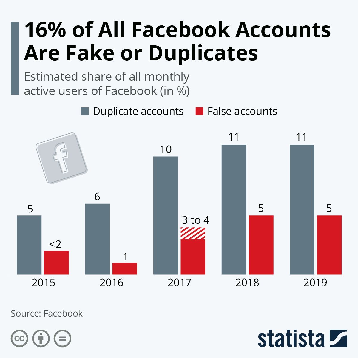 16 of all facebook accounts are fake or duplicates in