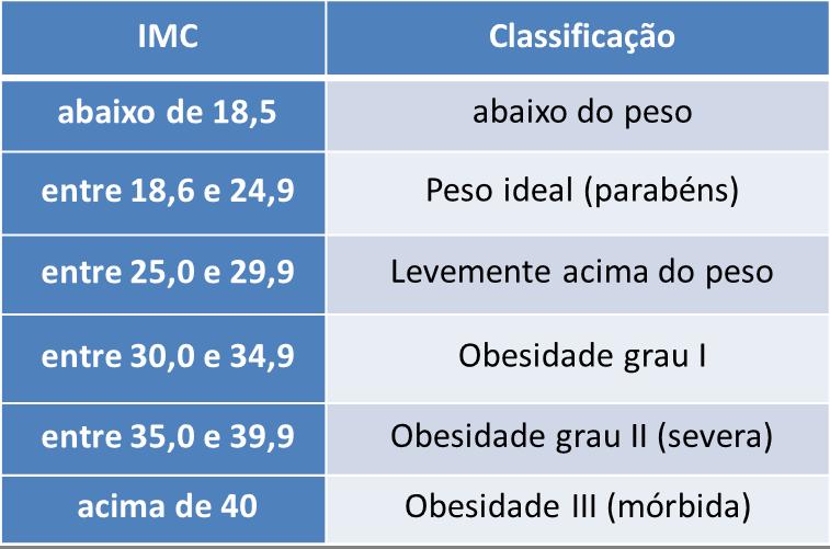 IMC - Descubra o seu peso ideal ! Calcule o seu IMC e veja se está com o peso ideal, acima do peso, abaixo do peso ou já está com obesidade. Calcule seu IMC