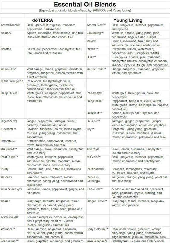 Young living conversion chart doterra helpfulessentials aromatherapy in pinterest and also vs rh