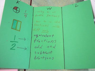 Fractions KWL Chart Maths Pinterest Chart, Students and Math - kwl chart