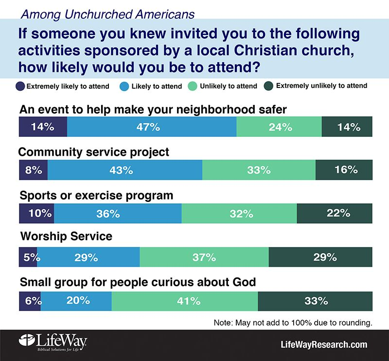 God? Meaning of life? Many Americans don't seek them in
