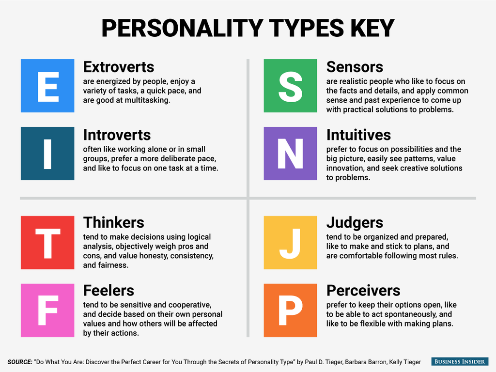 personality types myers briggs type psychology character different mbti jobs professional indicator