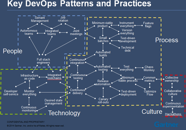 Key DevOps Patterns and Practices Enterprise