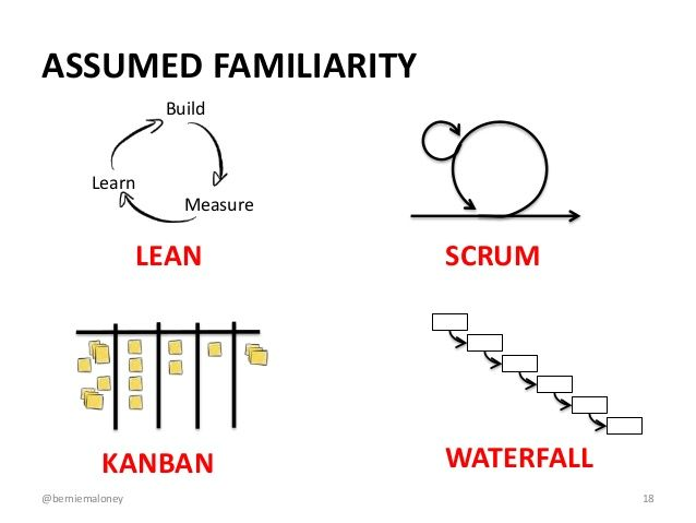 Lean scrum kanban waterfall project management for Agile scrum kanban waterfall
