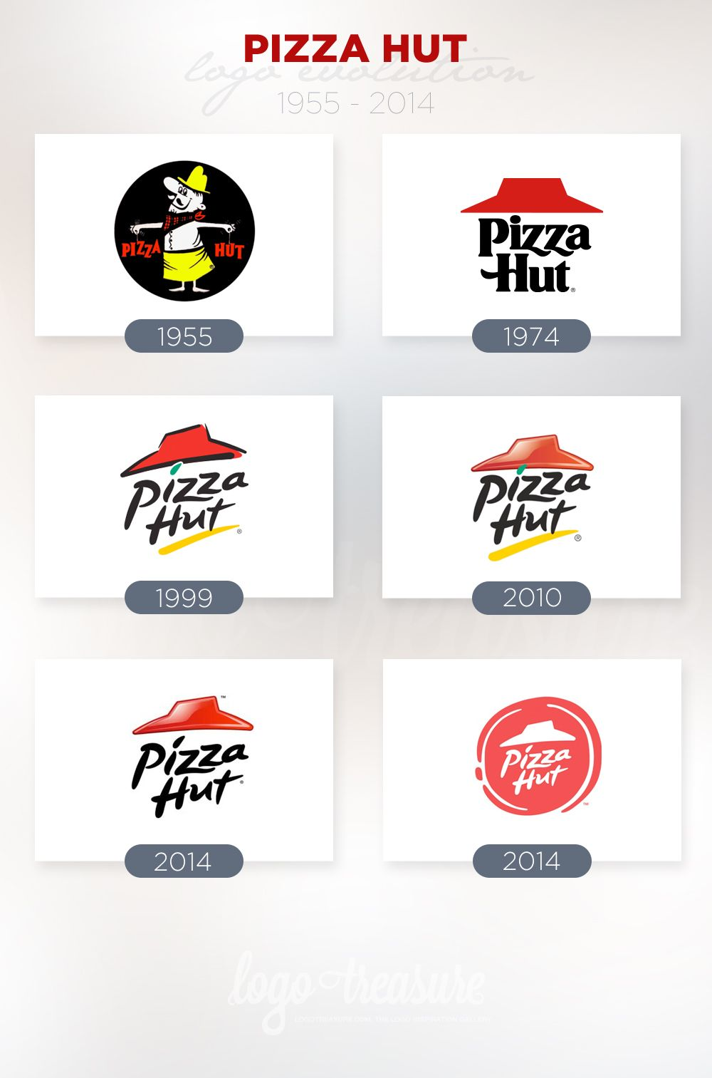 Pizza Hut Logo Evolution from 1955 to 2014 | Branding and Identity ...
