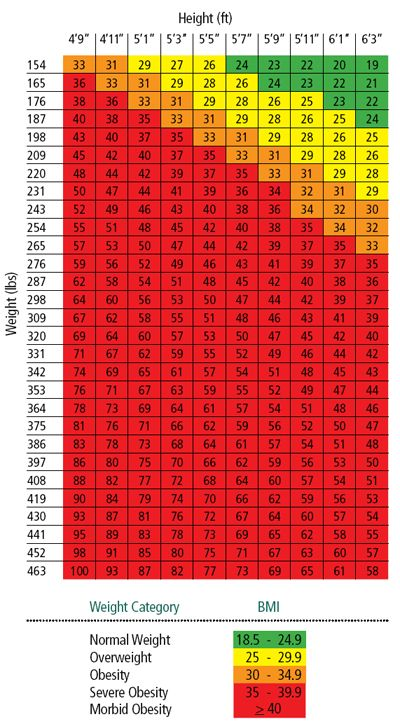Bmi Obesity Chart Operation Skinny Jeans In 2018 Pinterest