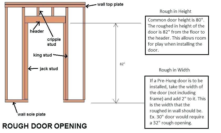 how to measure rough opening for prehung door