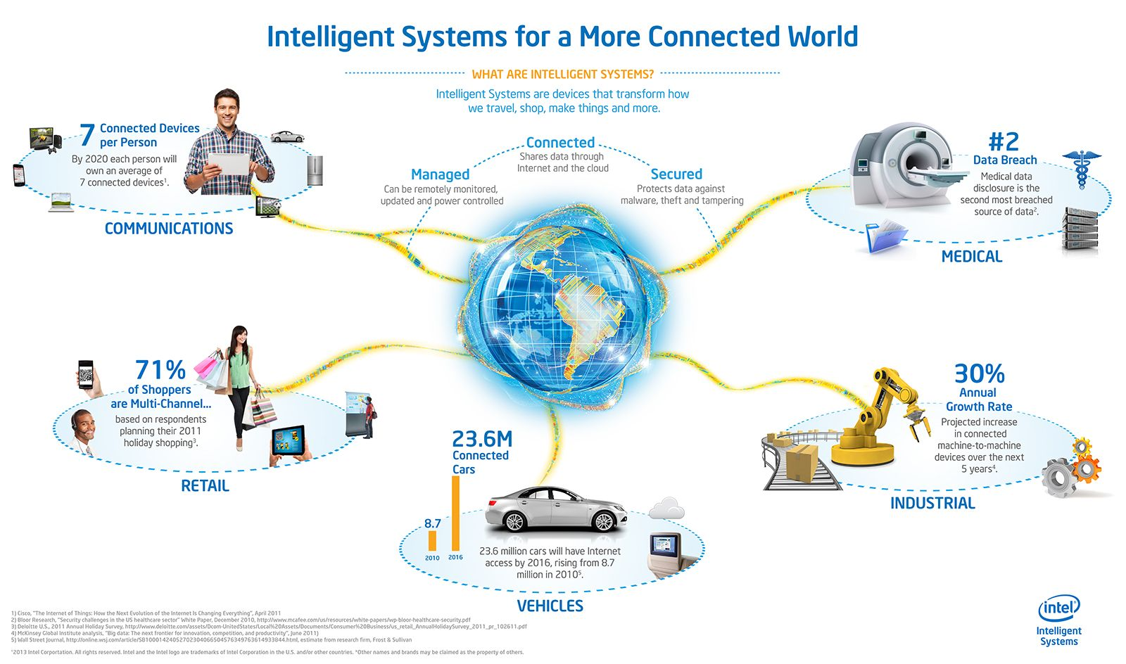 Intel Data Center Solutions Iot And Pc Innovation Intelligent Systems Iot Machine Learning