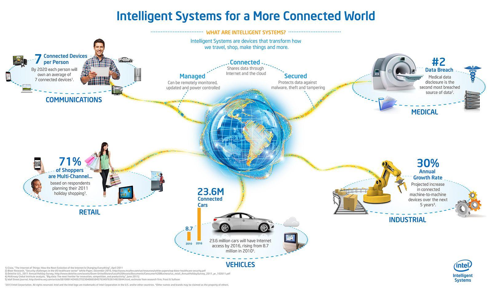 Celebrating International Internet of Things Day   Internet, Web ...