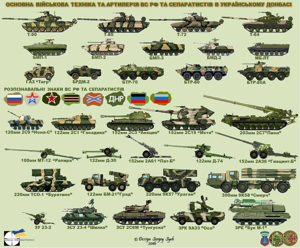 Основная военная техника и артиллерия ВС РФ и сепаратистов в Украинском Донбассе