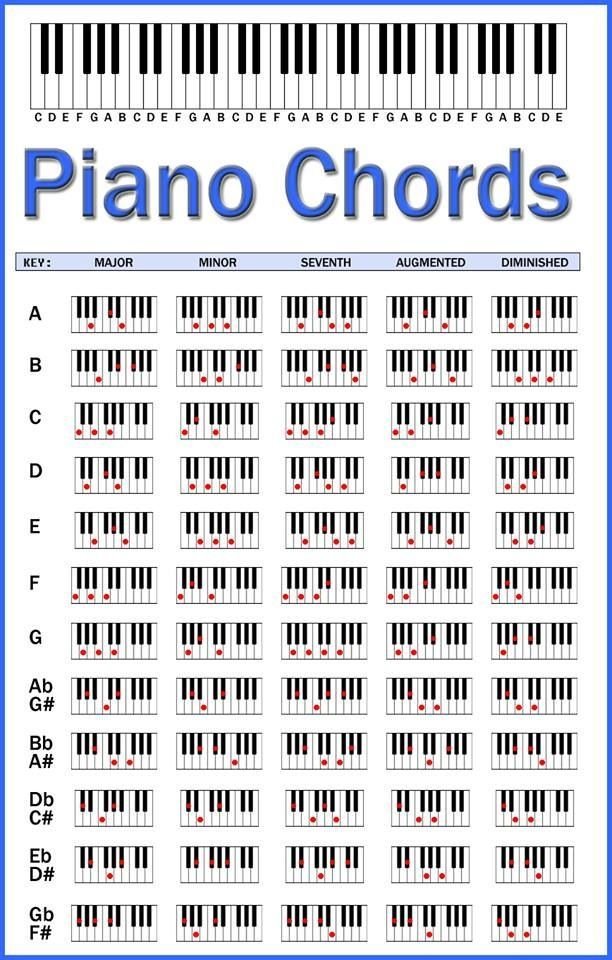 Piano Chords Chart. This should help when I play the keyboard. I ...