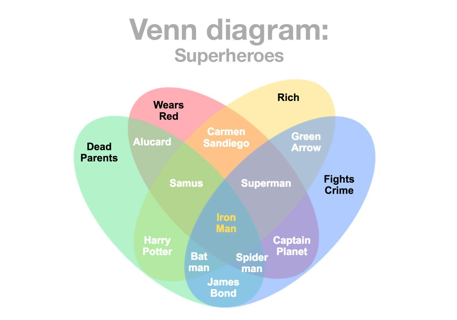 Venn Diagram Maker To Draw Venn Diagrams Online Manual Guide