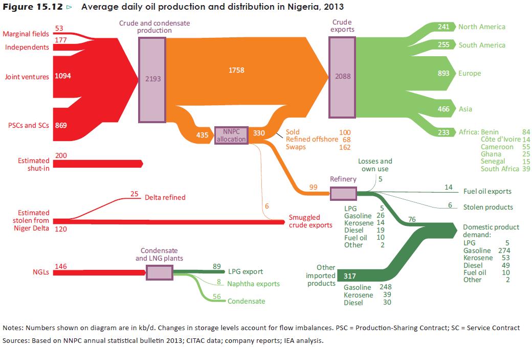 Sankey Diagrams Infographics Fossil Fuels Pinterest Sankey