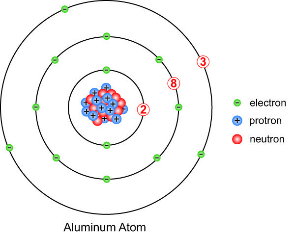 Aluminum Atom Model Google Search School Pinterest School