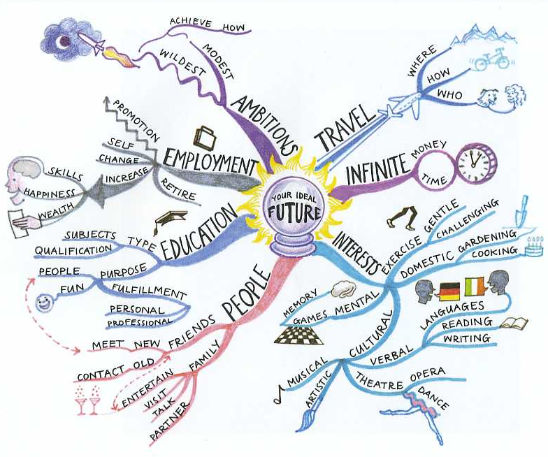 Mind Maps There S Something Happening Here But You Don T Know What It Is Creative Mind Map Mind Map Mind Map Art