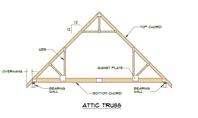 Struggling With Your Roof Try These Tips With Images Roof Truss Design Attic Truss Roof Trusses