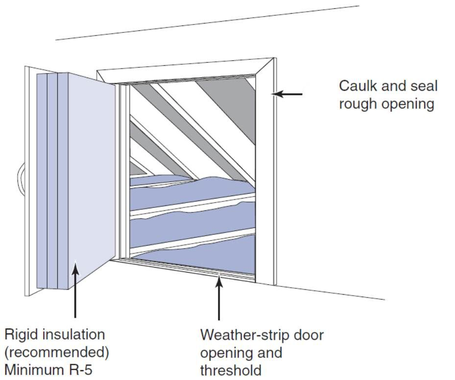 Air Seal The Attic Kneewall Door Opening With Weather Stripping Attic Access Door Attic Renovation Attic Rooms