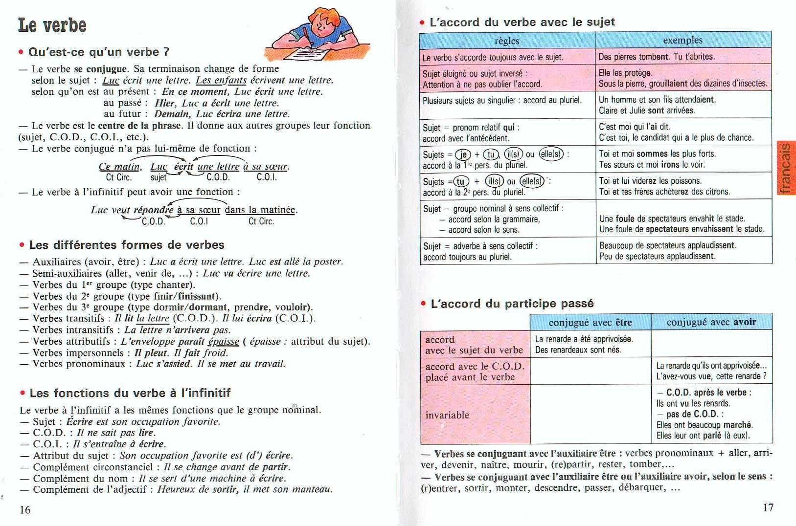 Http Unite5 Wifeo Com Images Memento Cm 6 Jpg Grammaire Francaise Apprendre Le Francais Grammaire