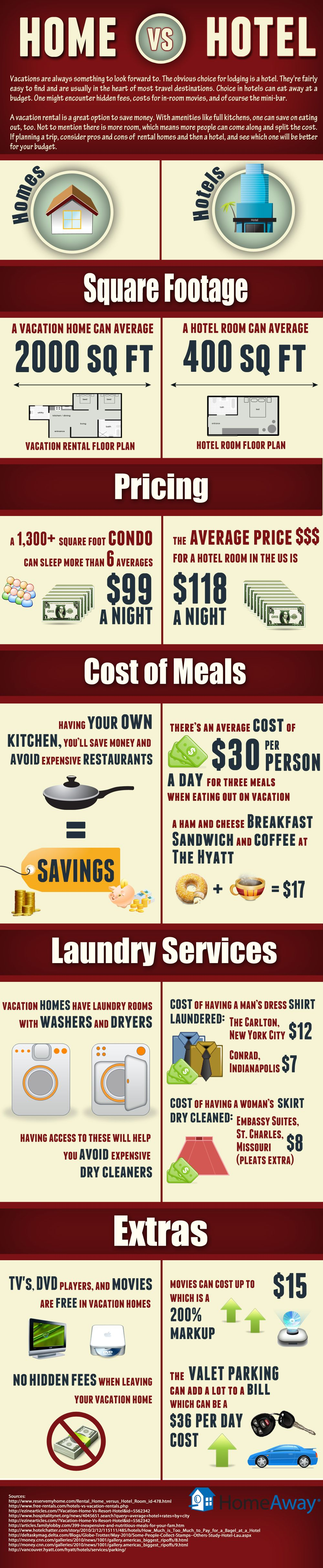 vacation rental homes versus hotel comparison infographic