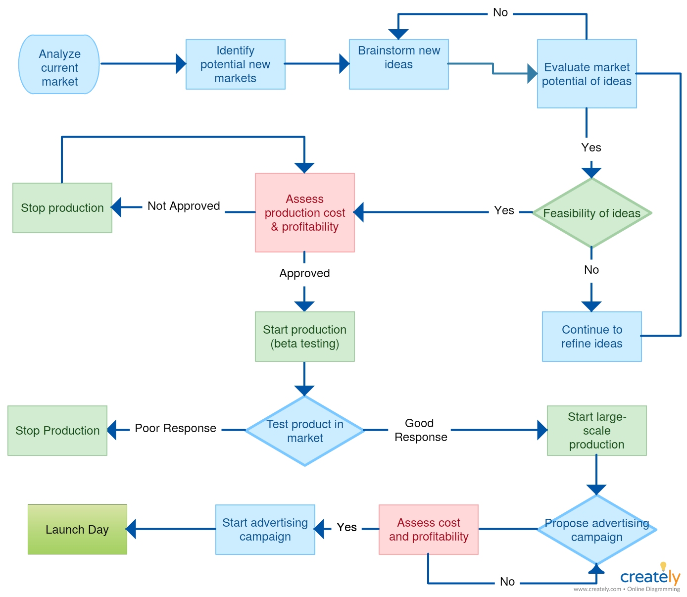 brand development process template - a flowchart showing product development process you can