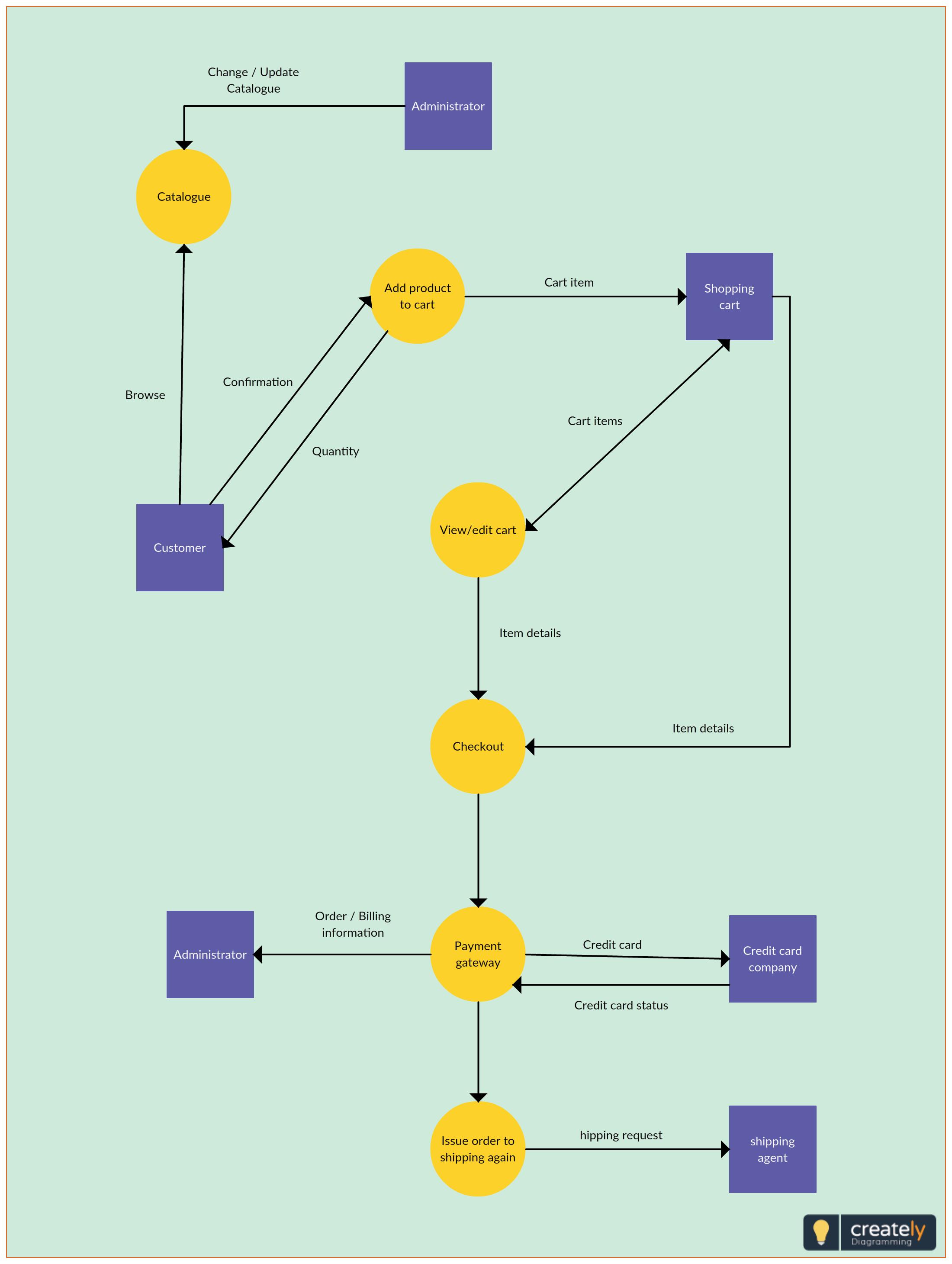 online clinic reservation system context diagram [ 2200 x 2920 Pixel ]