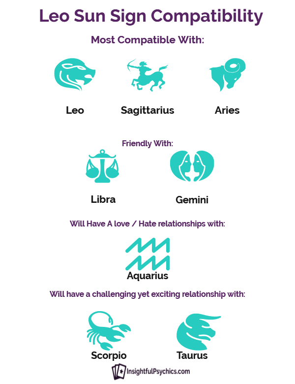 who is leo compatible with