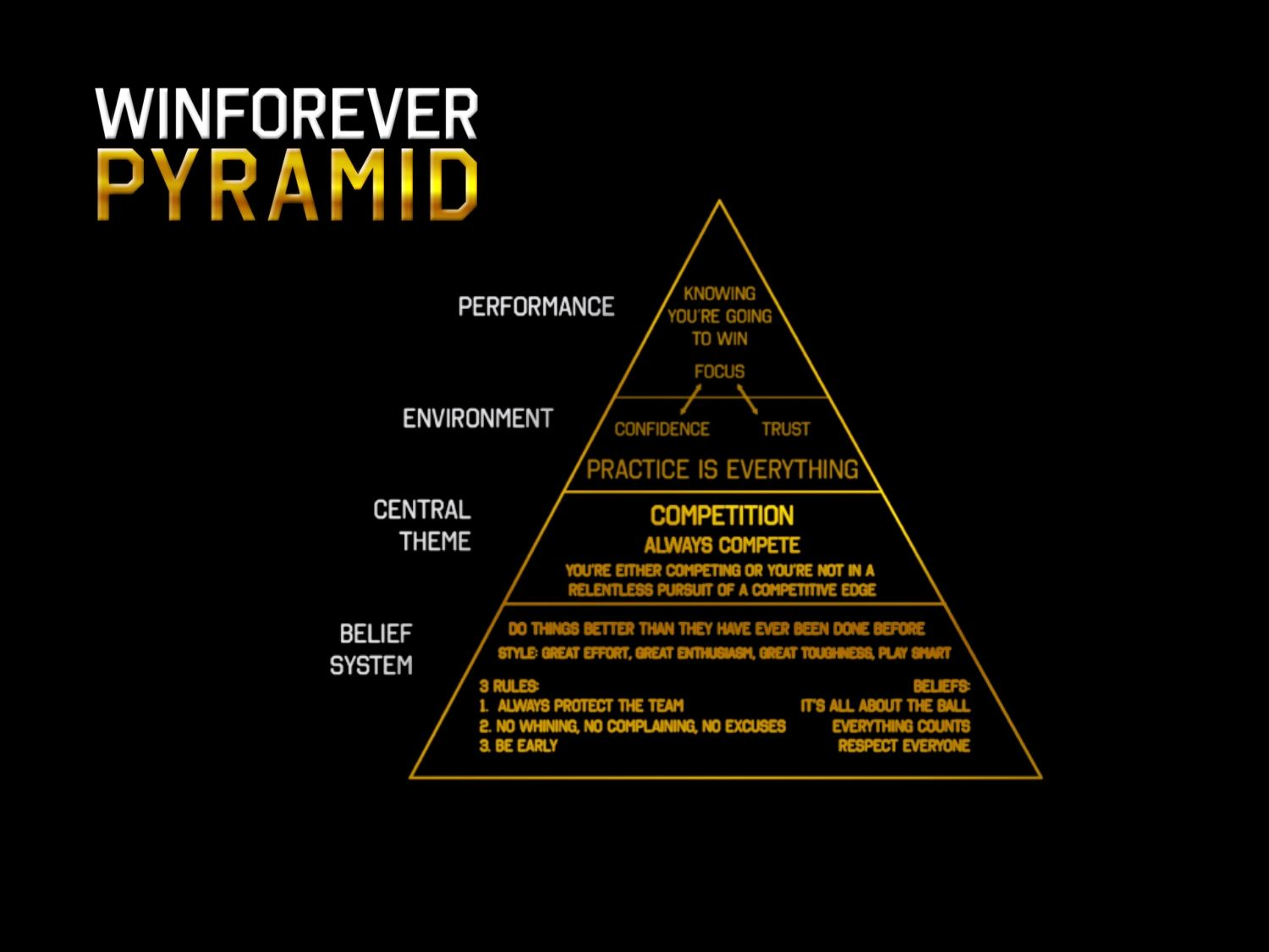 Pete Carroll's Success Pyramid. Can Be Modified To Help