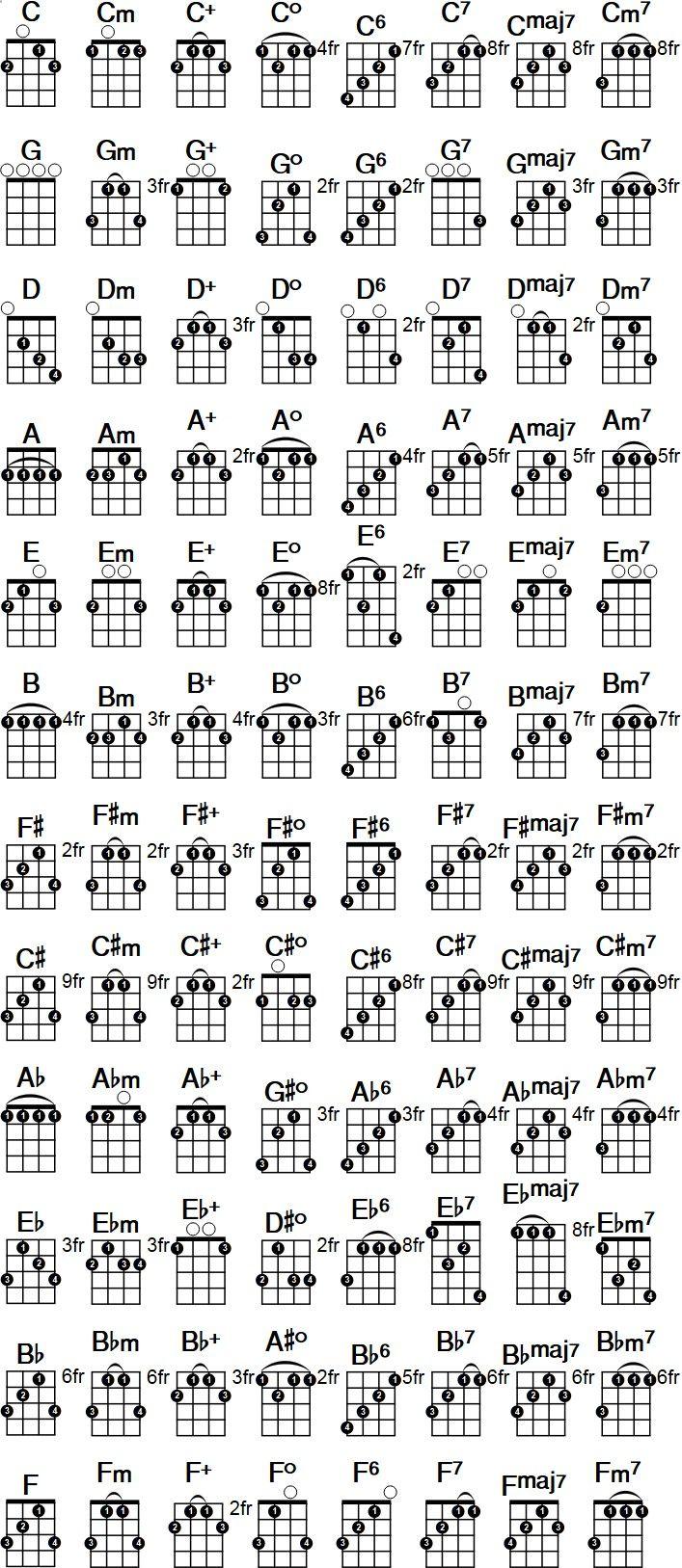 Printable banjo chord chart. Free PDF download at banjochords.net ...