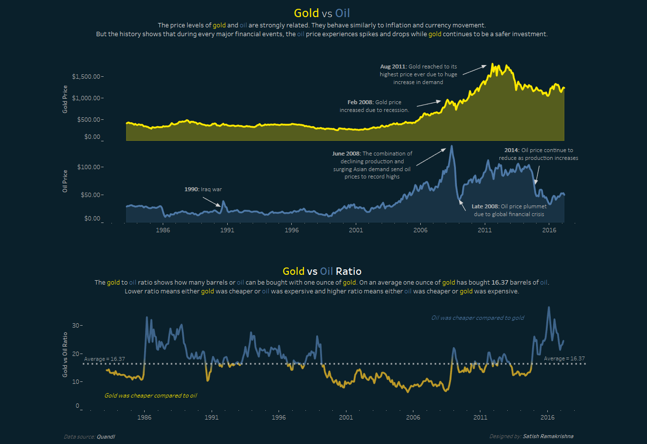Gold Vs Oil Tableau Visualization