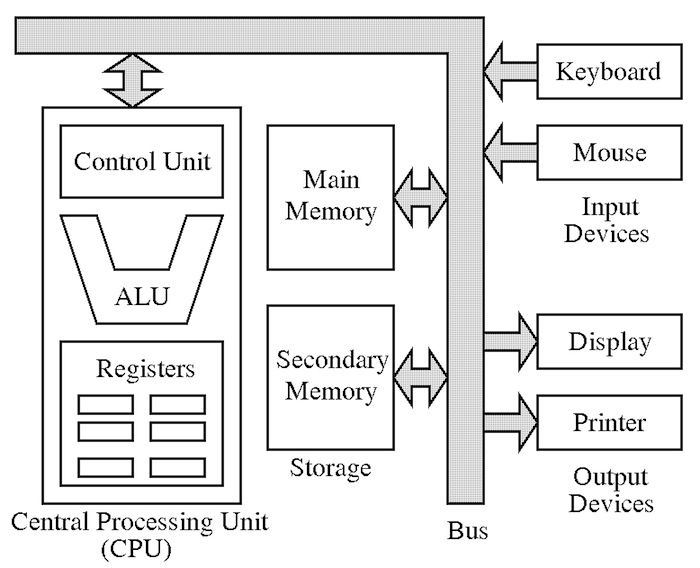 von neumann architecture   the reference model for