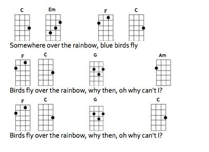 How To Play Ukulele Chords Somewhere Over The Rainbow Howsto