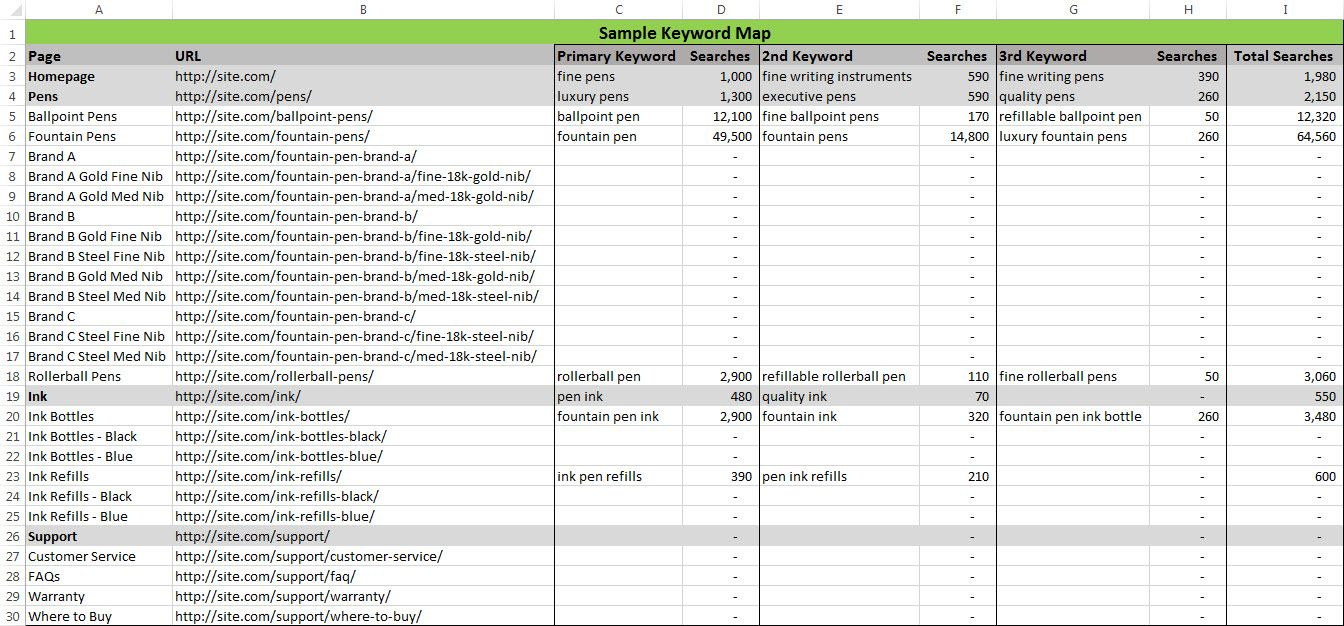 Seo 101 Part 7 Mapping Keywords To Pages Writing Pens Writing