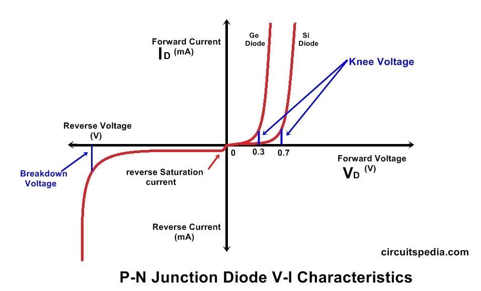 Miirbe: Pn Junction Diode Forward And Reverse Bias Circuit ...