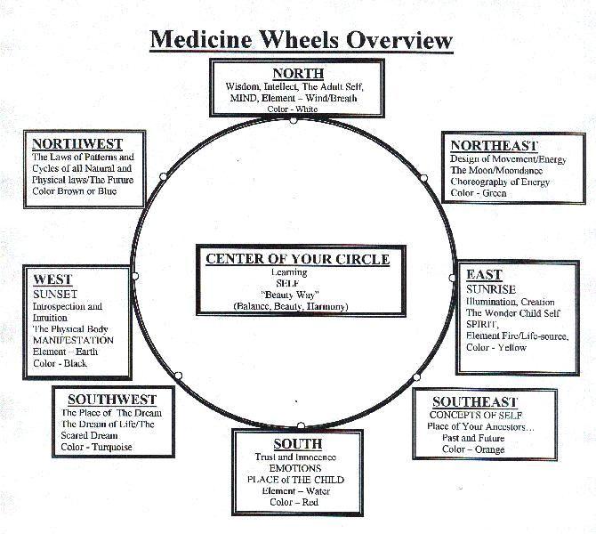 Bear Medicine Medicine Wheel Medicine Wheel Of Life