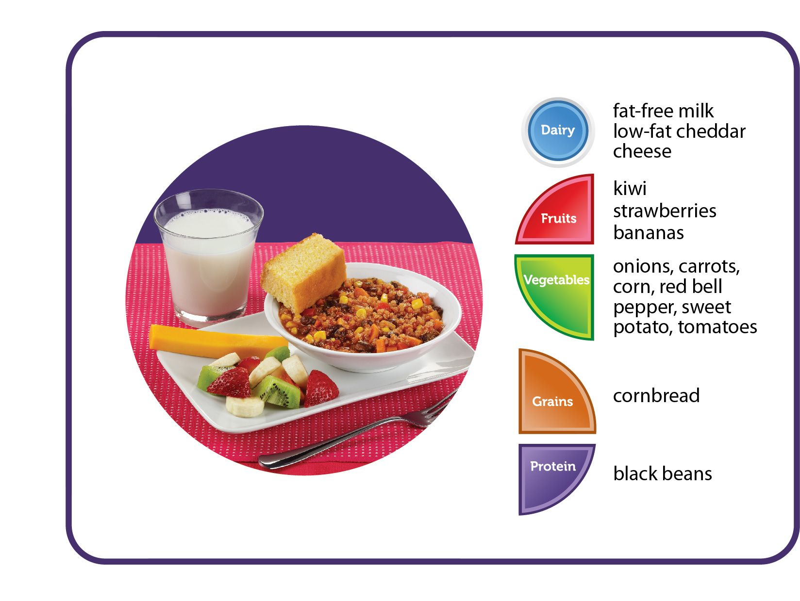 How Many Food Groups Are In Your Lunch Myplate