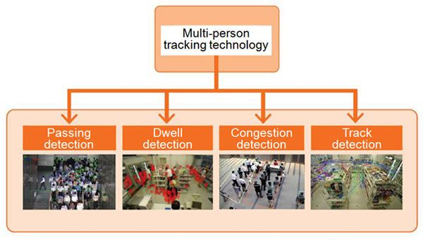 Canon Develops Multi-Person Tracking Technology for Video