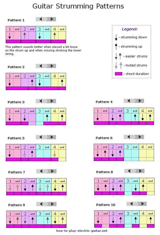 10 Guitar strumming patterns for beginners   Guitar techniques ...