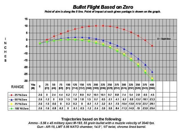 5 56 m193 ballistic chart ar15 com archive ballistics and rh pinterest com