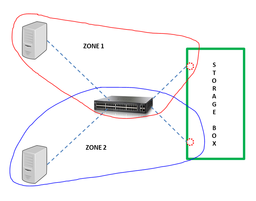 Basics about the fc san switch zoning concept guide for storage basics about the fc san switch zoning concept ccuart Images