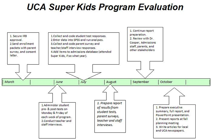 Charming Sample Timeline Template For Kid HS Working Papers: Super Kids Program  Evaluation Plan