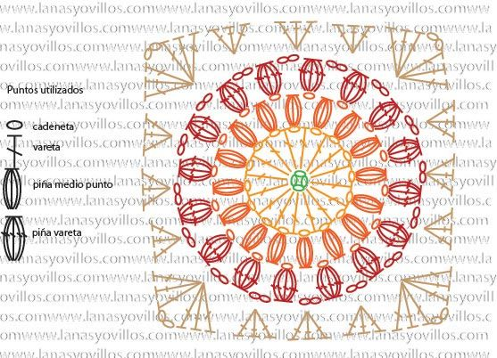 Symbol pattern for Sunburst granny square   Knitting   Pinterest ...
