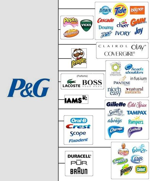 cd1e6358d4 The Top Ten US Corporate Giants That Control Your Choice - Procter And  Gamble