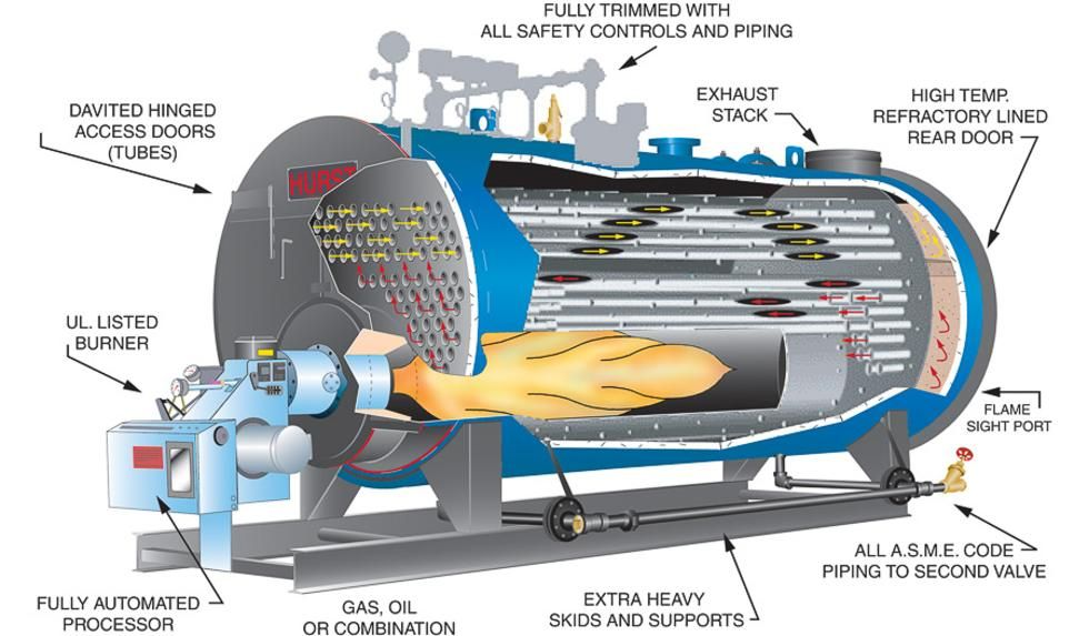 Pin by rtrot preus on CNC Foam cutting | Pinterest | Water
