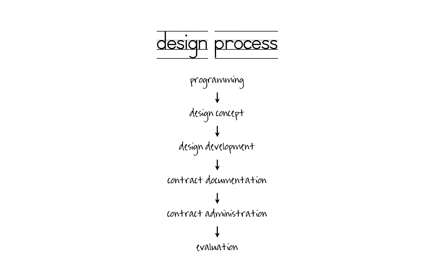6 Stages That Are Generally Required In An Interior Design Project Design Process Design Interior Design Projects