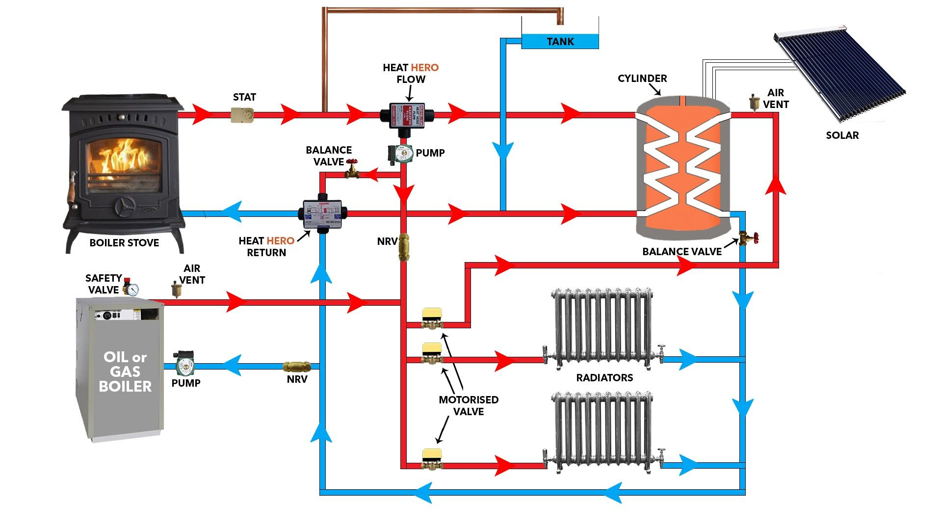 New Wiring Diagram For Solid Fuel Central Heating System