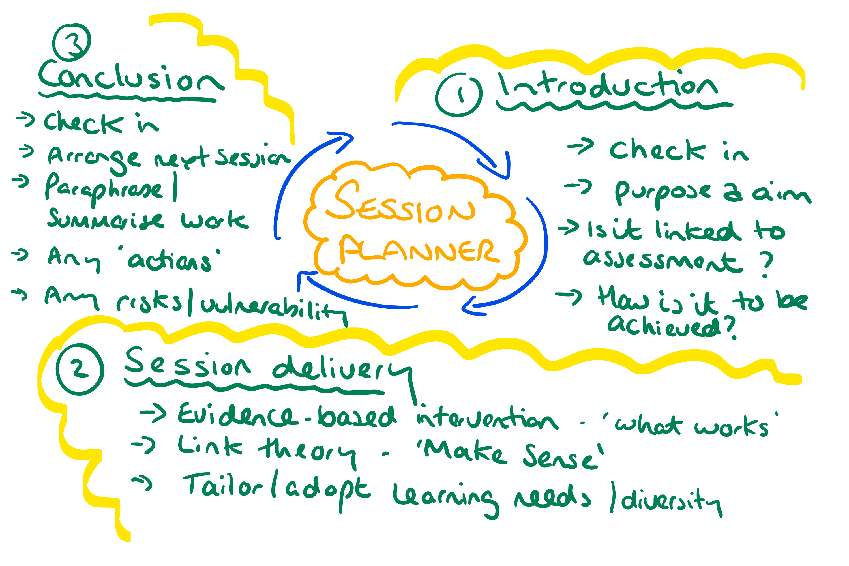 Session Planner