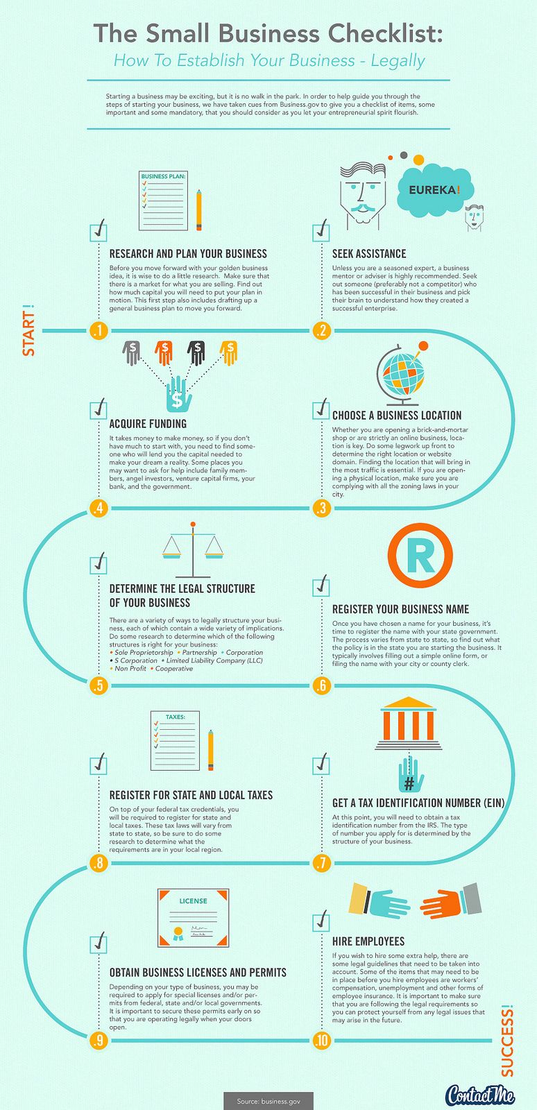 Infographic Small Business Checklist info may differ