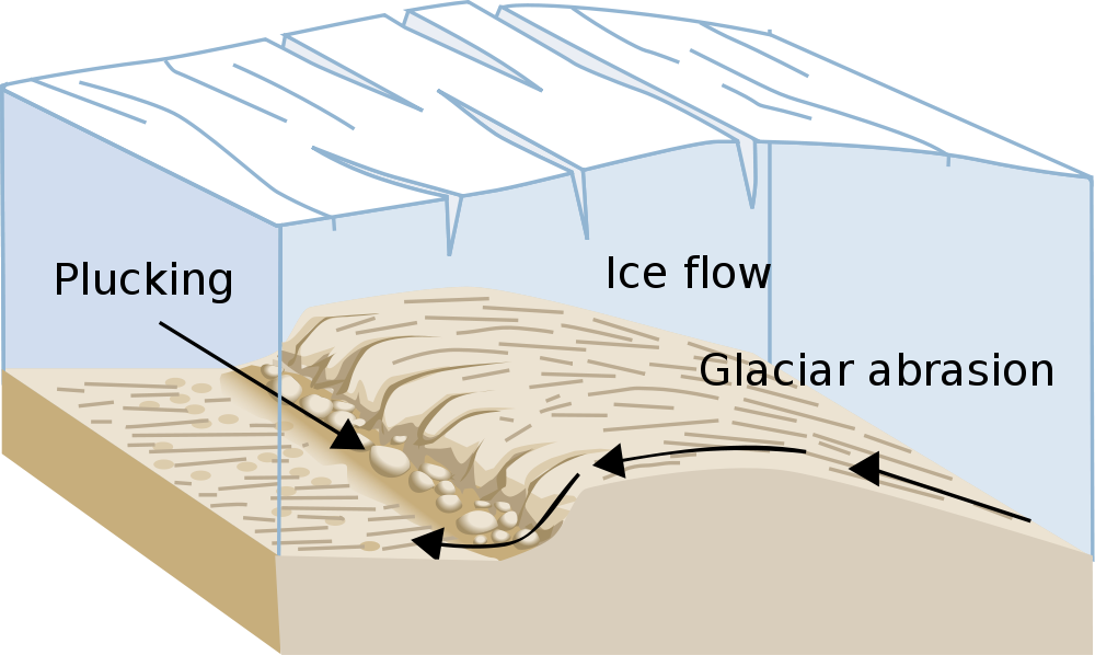 Block diagrams of glaciers google search geology pinterest block diagrams of glaciers google search block diagramearth sciencegoogle ccuart Gallery